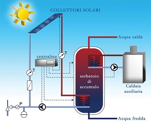 Pannello Solare A Circolazione Forzata : Drs impianti solari termici